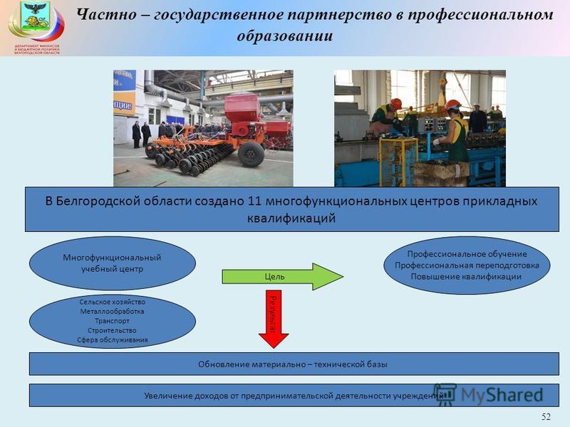 Частно – государственное партнерство в профессиональном образовании В Белгородской области создано 11 многофункциональных центров прикладных квалификаций Многофункциональный учебный центр Профессиональное обучение Профессиональная переподготовка Повы