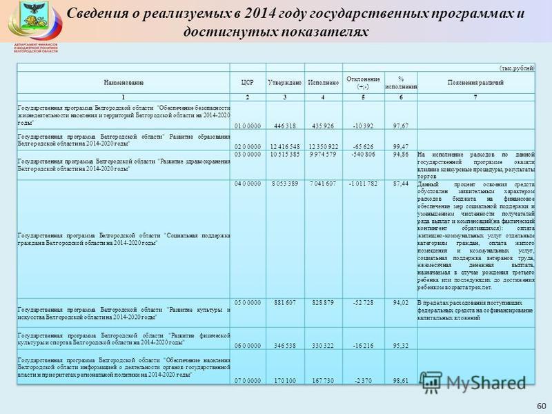 Сведения о реализуемых в 2014 году государственных программах и достигнутых показателях 60