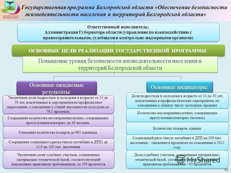 Государственная программа Белгородской области «Обеспечение безопасности жизнедеятельности населения и территорий Белгородской области» Ответственный исполнитель: Администрация Губернатора области (управление по взаимодействию с правоохранительными,