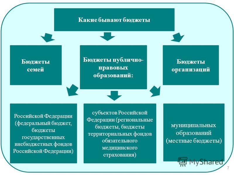 Какие бывают бюджеты Бюджеты семей Бюджеты публично- правовых образований: Бюджеты организаций Российской Федерации (федеральный бюджет, бюджеты государственных внебюджетных фондов Российской Федерации) субъектов Российской Федерации (региональные бю