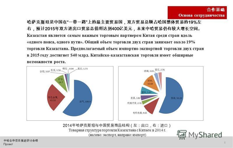 Проект 5 Основа сотрудничества 19% 2015 400 Казахстан является самым важным торговым партнером Китая среди стран вдоль «одного пояса, одного пути». Общий объем торговли двух стран занимает около 19% торговли Казахстана. Предполагаемый объем импортно-