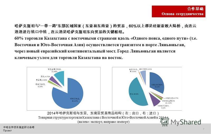 Проект 7 Основа сотрудничества 60% 60% торговли Казахстана с восточными странами вдоль «Одного пояса, одного пути» (т.е. Восточная и Юго-Восточная Азия) осуществляется транзитом в порте Ляньюньган, через новый евразийский континентальный мост. Город