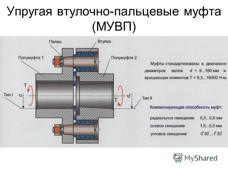 Упругая втулочно-пальцевые муфта (МУВП)