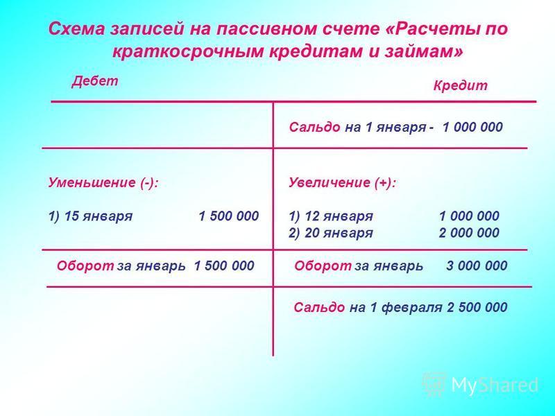 Схема записей на пассивном счете «Расчеты по краткосрочным кредитам и займам» Сальдо на 1 января - 1 000 000 Уменьшение (-): 1) 15 января 1 500 000 Увеличение (+): 1) 12 января 1 000 000 2) 20 января 2 000 000 Оборот за январь 1 500 000Оборот за янва