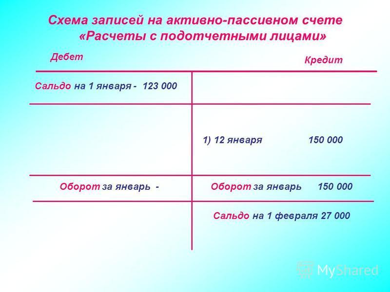 Схема записей на активно-пассивном счете «Расчеты с подотчетными лицами» Сальдо на 1 января - 123 000 1) 12 января 150 000 Оборот за январь -Оборот за январь 150 000 Сальдо на 1 февраля 27 000 Дебет Кредит