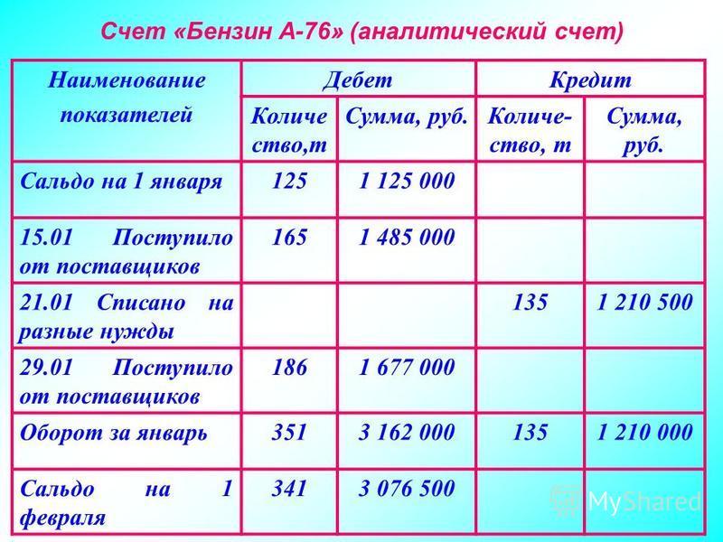 Счет «Бензин А-76» (аналитический счет) Наименование показателей Дебет Кредит Количе ство,т Сумма, руб.Количе- ство, т Сумма, руб. Сальдо на 1 января 1251 125 000 15.01 Поступило от поставщиков 1651 485 000 21.01 Списано на разные нужды 1351 210 500