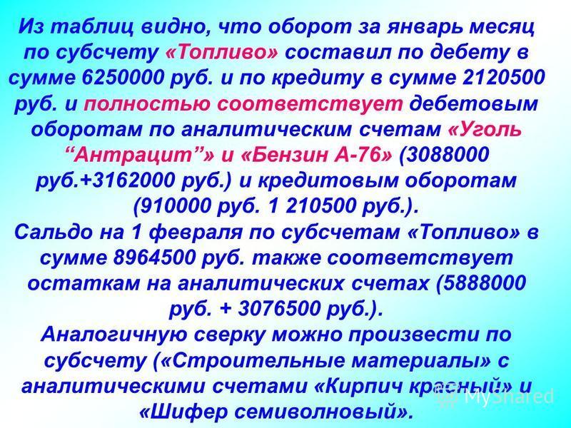 Из таблиц видно, что оборот за январь месяц по субсчету «Топливо» составил по дебету в сумме 6250000 руб. и по кредиту в сумме 2120500 руб. и полностью соответствует дебетовым оборотам по аналитическим счетам «Уголь Антрацит» и «Бензин А-76» (3088000