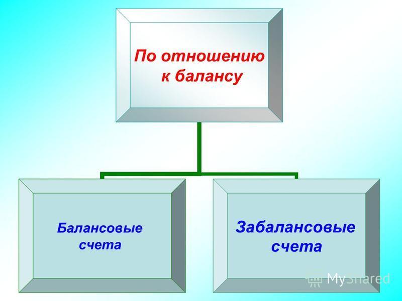 По отношению к балансу Балансовые счета Забалансовые счета