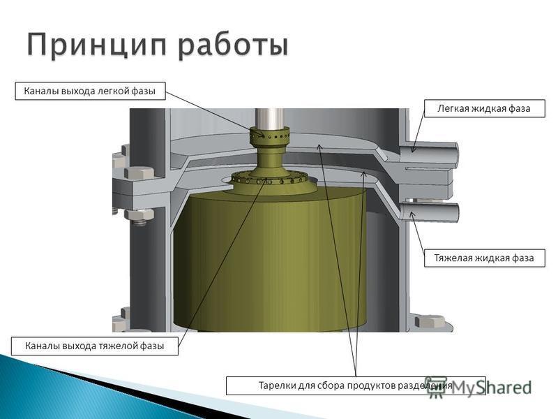 Тяжелая жидкая фаза Легкая жидкая фаза Каналы выхода тяжелой фазы Каналы выхода легкой фазы Тарелки для сбора продуктов разделения