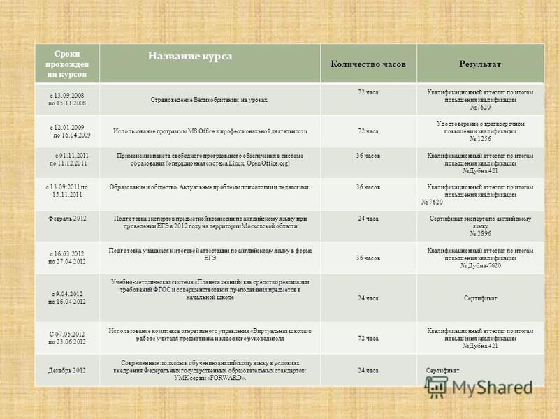 Сроки прохождения курсов Название курса Количество часов Результат с 13.09.2008 по 15.11.2008 Страноведение Великобритании на уроках. 72 часа Квалификационный аттестат по итогам повышения квалификации 7620 с 12.01.2009 по 16.04.2009 Использование про