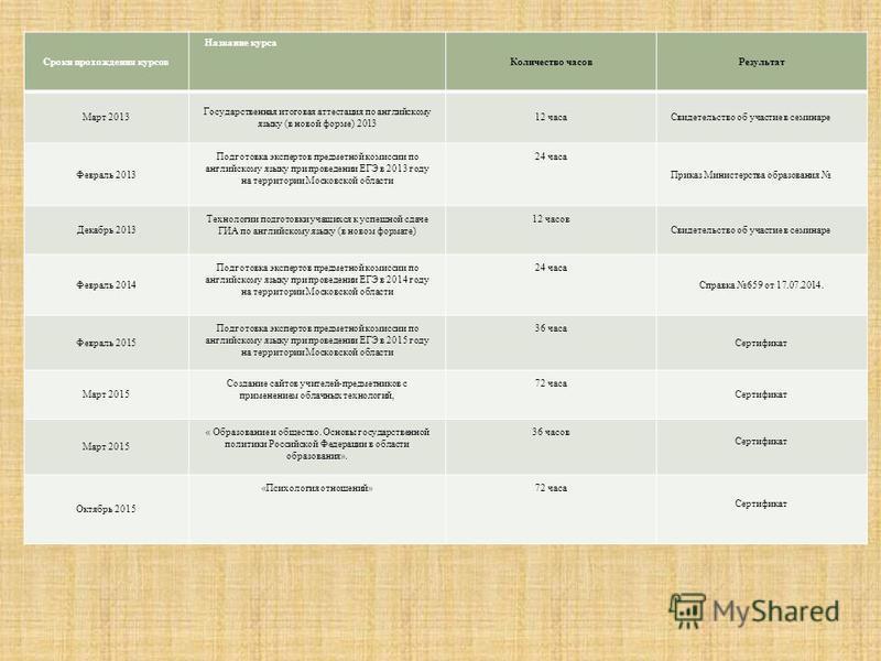 Сроки прохождения курсов Название курса Количество часов Результат Март 2013 Государственная итоговая аттестация по английскому языку (в новой форме) 2013 12 часа Свидетельство об участие в семинаре Февраль 2013 Подготовка экспертов предметной комисс