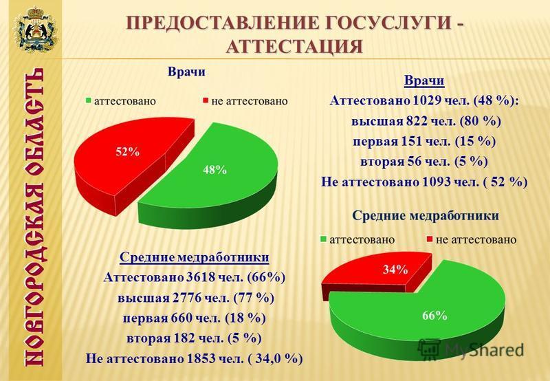ПРЕДОСТАВЛЕНИЕ ГОСУСЛУГИ - АТТЕСТАЦИЯ Врачи Аттестовано 1029 чел. (48 %): высшая 822 чел. (80 %) первая 151 чел. (15 %) вторая 56 чел. (5 %) Не аттестовано 1093 чел. ( 52 %) Средние медработники Аттестовано 3618 чел. (66%) высшая 2776 чел. (77 %) пер