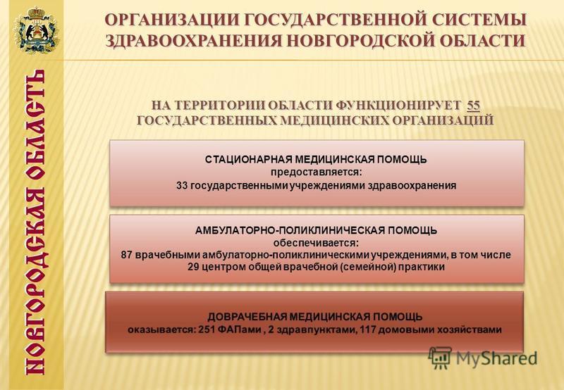 ОРГАНИЗАЦИИ ГОСУДАРСТВЕННОЙ СИСТЕМЫ ЗДРАВООХРАНЕНИЯ НОВГОРОДСКОЙ ОБЛАСТИ НА ТЕРРИТОРИИ ОБЛАСТИ ФУНКЦИОНИРУЕТ 55 ГОСУДАРСТВЕННЫХ МЕДИЦИНСКИХ ОРГАНИЗАЦИЙ СТАЦИОНАРНАЯ МЕДИЦИНСКАЯ ПОМОЩЬ предоставляется: 33 государственными учреждениями здравоохранения