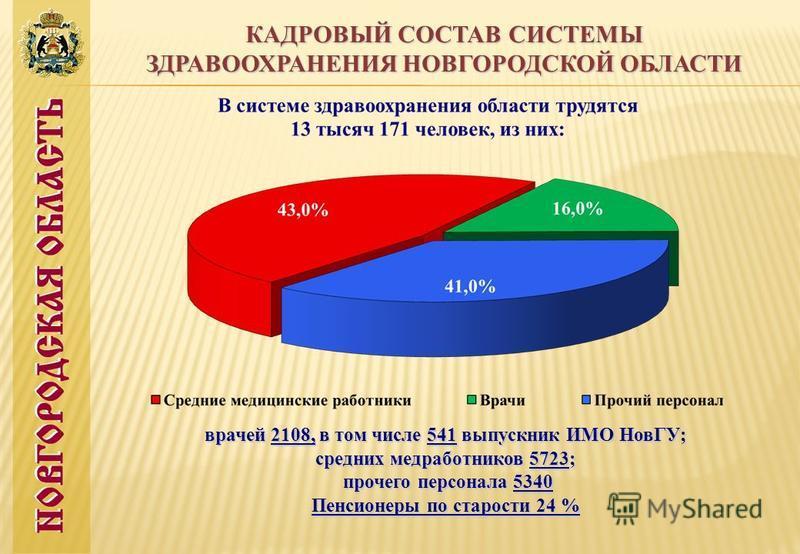 КАДРОВЫЙ СОСТАВ СИСТЕМЫ ЗДРАВООХРАНЕНИЯ НОВГОРОДСКОЙ ОБЛАСТИ врачей 2108, в том числе 541 выпускник ИМО НовГУ; средних медработников 5723; прочего персонала 5340 прочего персонала 5340 Пенсионеры по старости 24 %