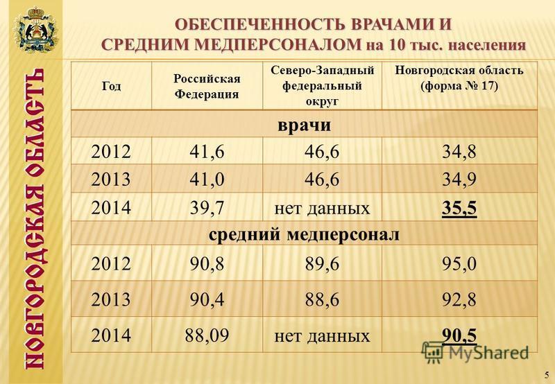 5 ОБЕСПЕЧЕННОСТЬ ВРАЧАМИ И СРЕДНИМ МЕДПЕРСОНАЛОМ на 10 тыс. населения Год Российская Федерация Северо-Западный федеральный округ Новгородская область (форма 17) врачи 201241,646,634,8 201341,046,634,9 201439,7 нет данных 35,5 средний медперсонал 2012