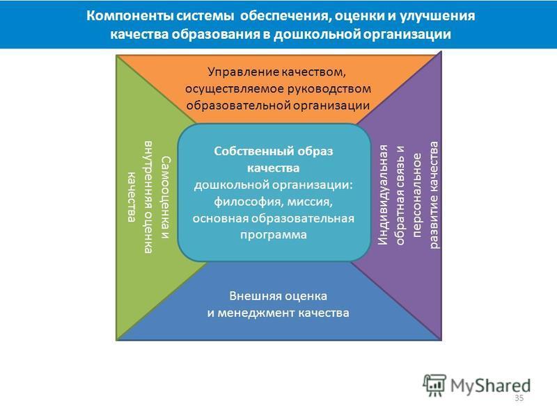 Компоненты системы обеспечения, оценки и улучшения качества образования в дошкольной организации 35 Внешняя оценка и менеджмент качества Индивидуальная обратная связь и персональное развитие качества Самооценка и внутренняя оценка качества Собственны