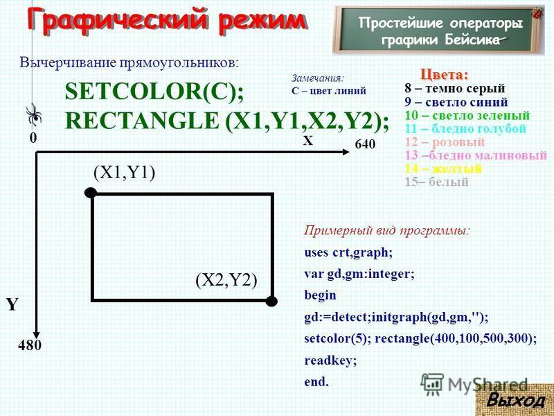 Графический режим Простейшие операторы графики Бейсика Вычерчивание прямоугольников: SETCOLOR(C); RECTANGLE (X1,Y1,X2,Y2); Замечания: С – цвет линий 480 X Y 0 640 Цвета: Цвета: 8 – темно серый 9 – светло синий 10 – светло зеленый 11 – бледно голубой
