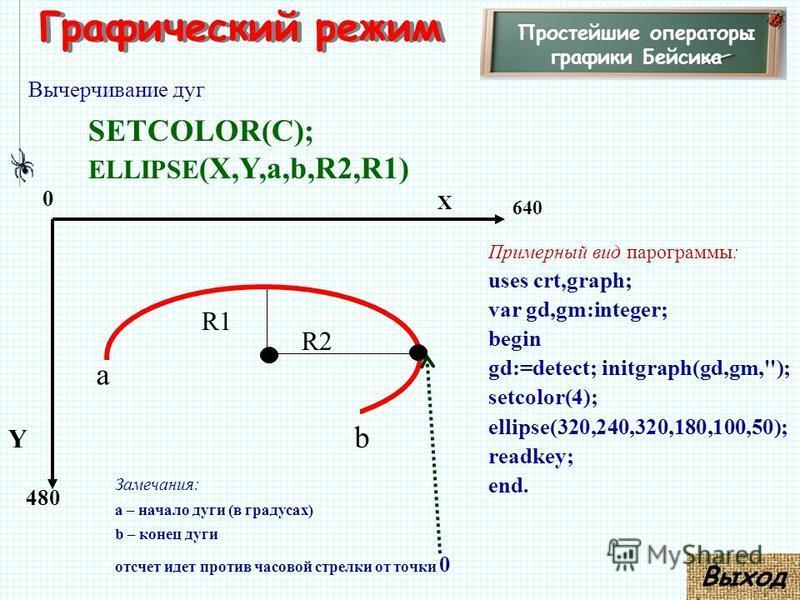 Графический режим Простейшие операторы графики Бейсика Вычерчивание дуг SETCOLOR(C); ELLIPSE (X,Y,а,b,R2,R1) 480 X Y 0 640 Примерный вид программы: uses crt,graph; var gd,gm:integer; begin gd:=detect; initgraph(gd,gm,''); setcolor(4); ellipse(320,240