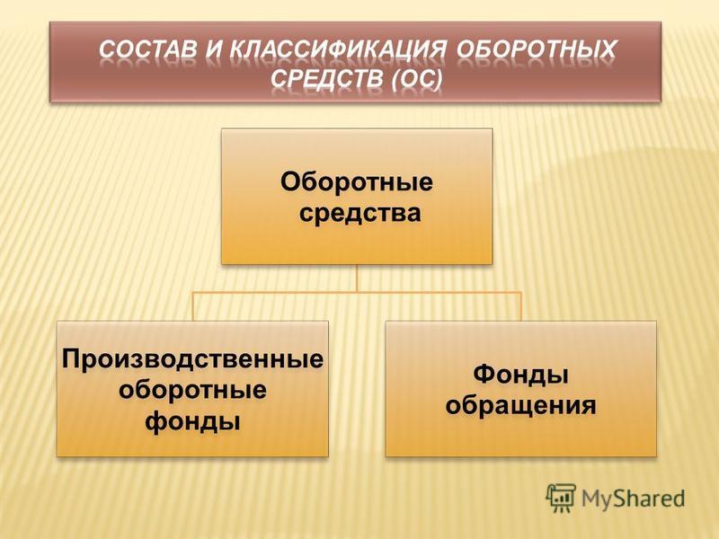 Оборотные средства Производственные оборотные фонды Фонды обращения