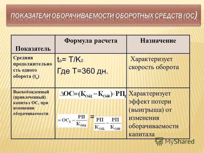 Показатель Формула расчета Назначение Средняя продолжительность одного оборота (t o ) t o = T/K 0 Где Т=360 дн. Характеризует скорость оборота Высвобожденный (привлеченный) капитал ОС, при изменении оборачиваемости = Характеризует эффект потери (выиг