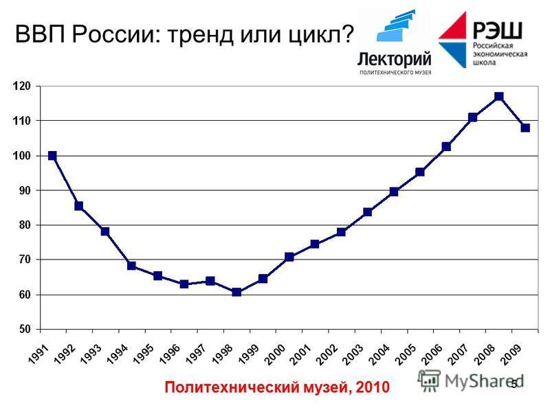 Политехнический музей, 2010 5 ВВП России: тренд или цикл?