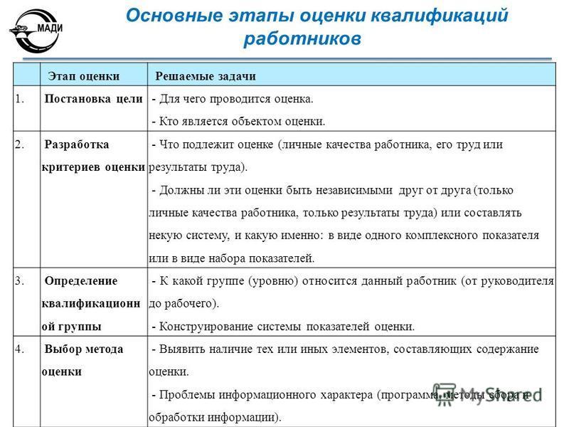 Основные этапы оценки квалификаций работников Этап оценки Решаемые задачи 1. Постановка цели - Для чего проводится оценка. - Кто является объектом оценки. 2. Разработка критериев оценки - Что подлежит оценке (личные качества работника, его труд или р