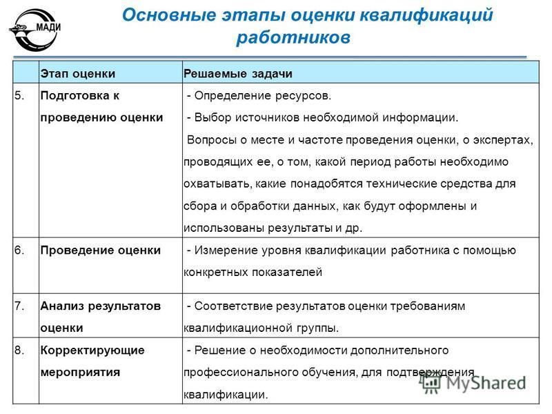 Основные этапы оценки квалификаций работников Этап оценки Решаемые задачи 5. Подготовка к проведению оценки - Определение ресурсов. - Выбор источников необходимой информации. Вопросы о месте и частоте проведения оценки, о экспертах, проводящих ее, о