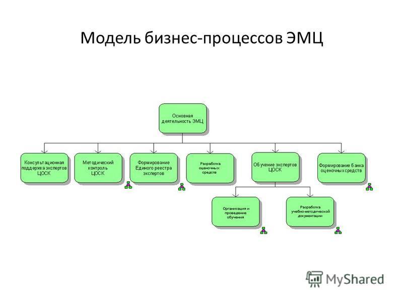 Модель бизнес-процессов ЭМЦ