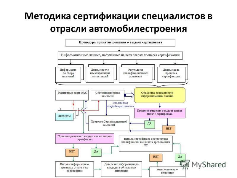 Методика сертификации специалистов в отрасли автомобилестроения