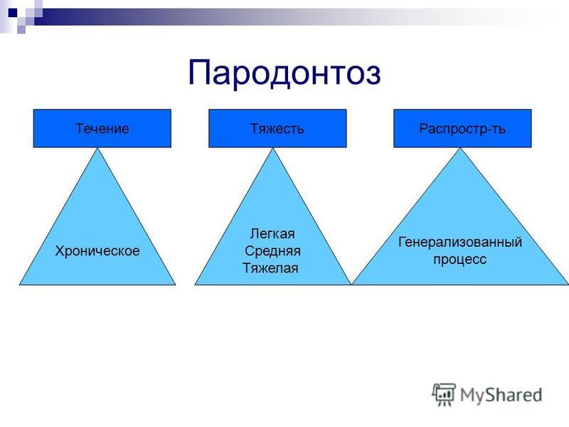 Пародонтоз Течение Распростр-ть Тяжесть Хроническое Легкая Средняя Тяжелая Генерализованный процесс