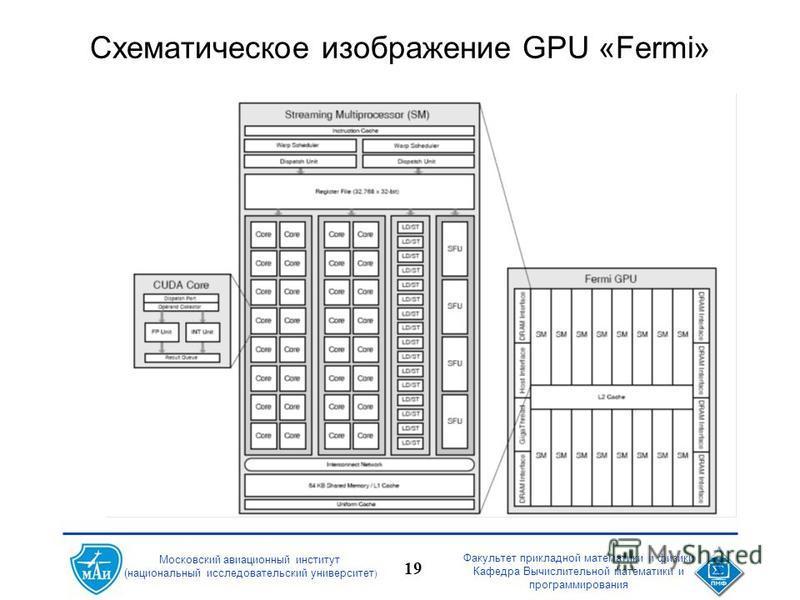 Факультет прикладной математики и физики Кафедра Вычислительной математики и программирования 19 Московский авиационный институт (национальный исследовательский университет ) Схематическое изображение GPU «Fermi»