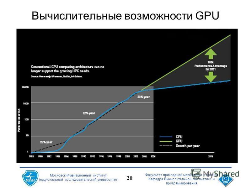 Факультет прикладной математики и физики Кафедра Вычислительной математики и программирования 20 Московский авиационный институт (национальный исследовательский университет ) Вычислительные возможности GPU