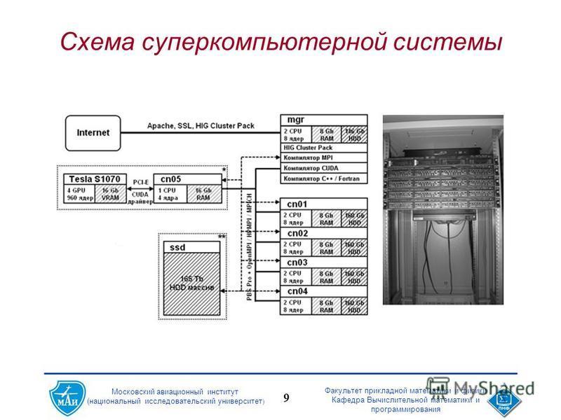 Факультет прикладной математики и физики Кафедра Вычислительной математики и программирования 9 Московский авиационный институт (национальный исследовательский университет ) Схема суперкомпьютерной системы