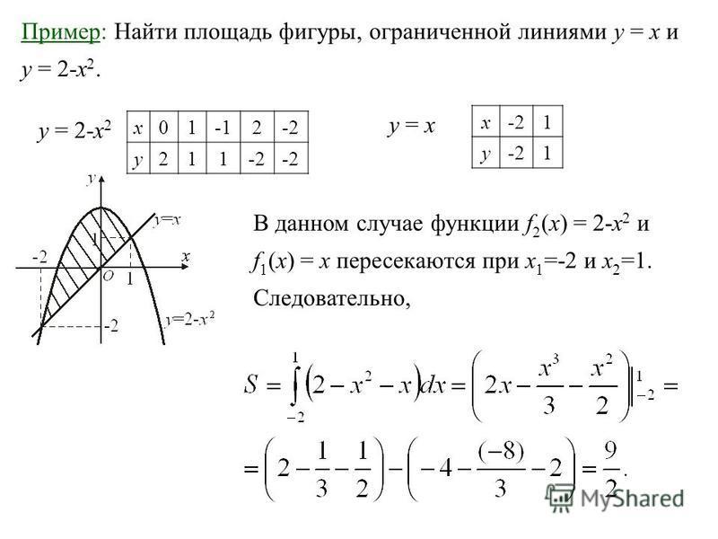 Пример: Найти площадь фигуры, ограниченной линиями у = х и у = 2-х 2. В данном случае функции f 2 (x) = 2-х 2 и f 1 (x) = х пересекаются при х 1 =-2 и х 2 =1. Следовательно, x012-2 y211 у = 2-х 2 у = ху = х x-21 y 1