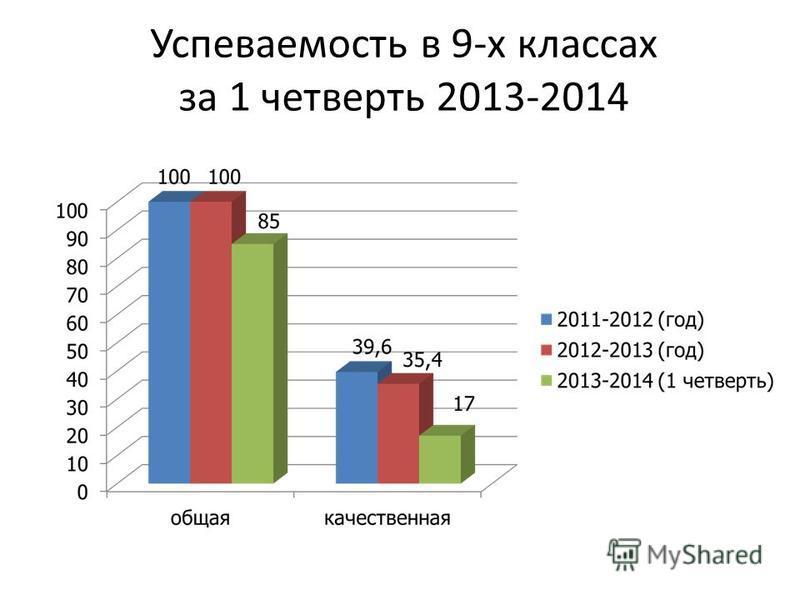 Успеваемость в 9-х классах за 1 четверть 2013-2014