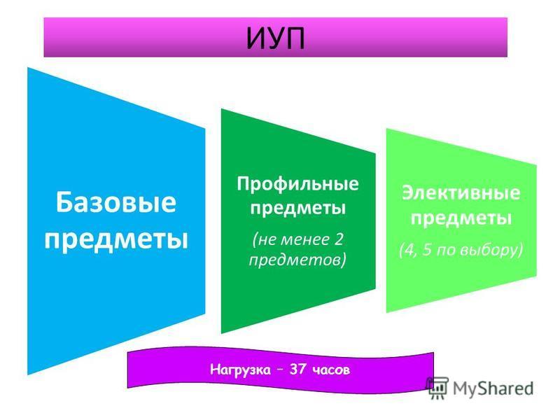 ИУП Базовые предметы Профильные предметы (не менее 2 предметов) Элективные предметы (4, 5 по выбору) Нагрузка – 37 часов