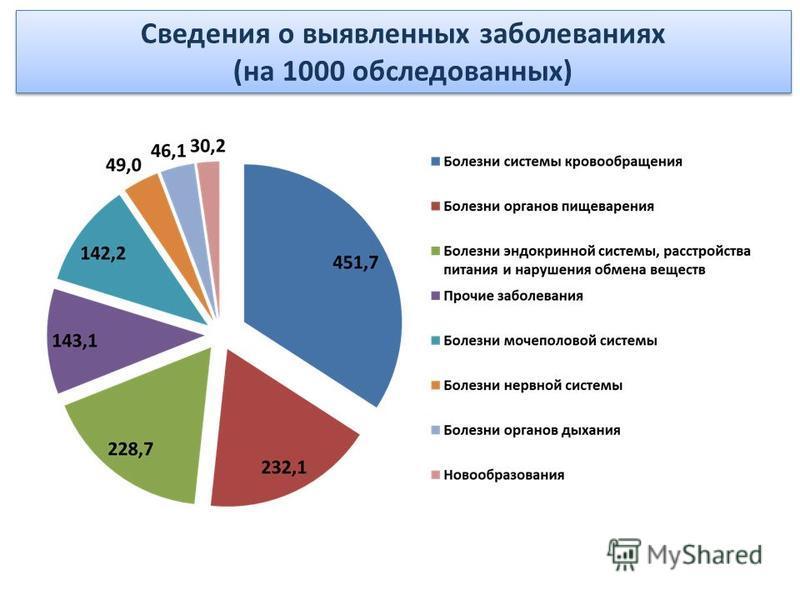 Сведения о выявленных заболеваниях (на 1000 обследованных)