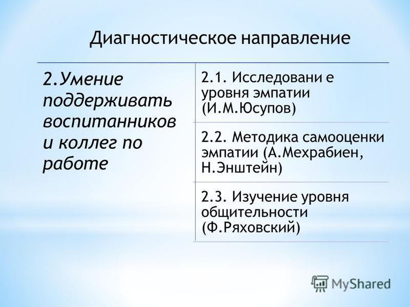 Диагностическое направление 2. Умение поддерживать воспитанников и коллег по работе 2.1. Исследовани е уровня эмпатии (И.М.Юсупов) 2.2. Методика самооценки эмпатии (А.Мехрабиен, Н.Энштейн) 2.3. Изучение уровня общительности (Ф.Ряховский)