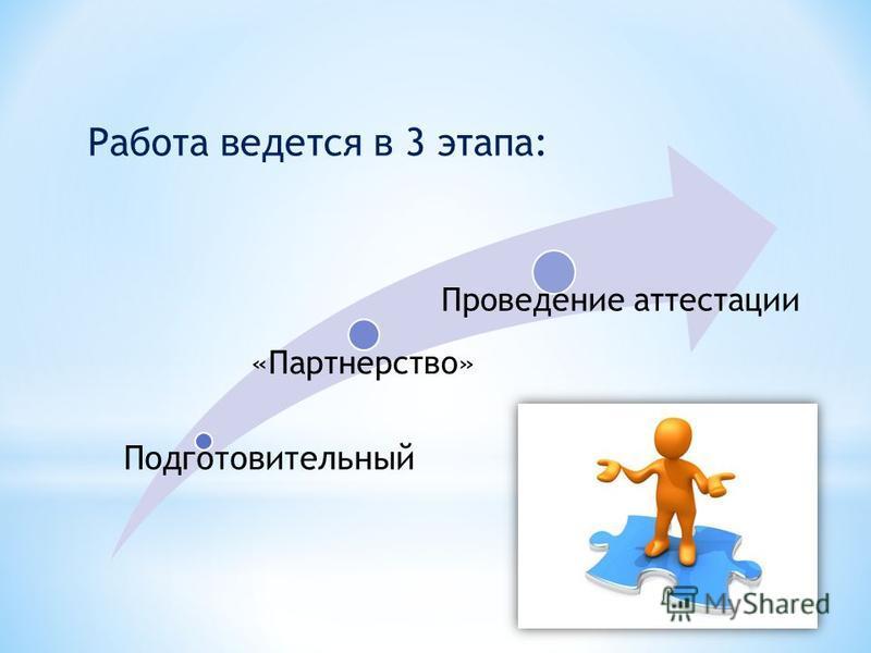 Подготовительный «Партнерство» Проведение аттестации Работа ведется в 3 этапа: