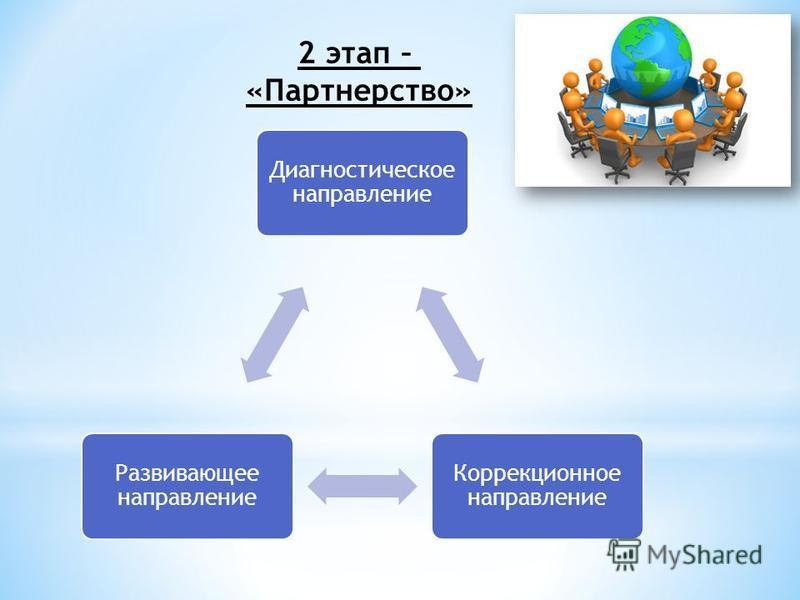 2 этап – «Партнерство» Диагностическое направление Коррекционное направление Развивающее направление