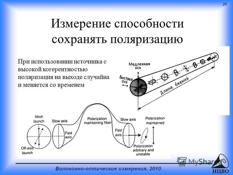 20 Волоконно-оптические измерения, 2010. НЦВО Измерение способности сохранять поляризацию При использовании источника с высокой когерентностью поляризация на выходе случайна и меняется со временем