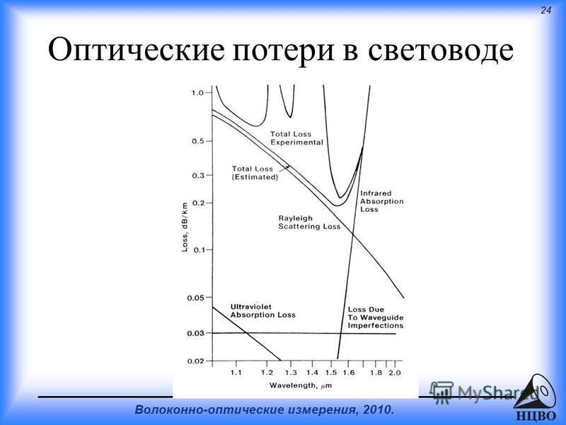 24 Волоконно-оптические измерения, 2010. НЦВО Оптические потери в световоде