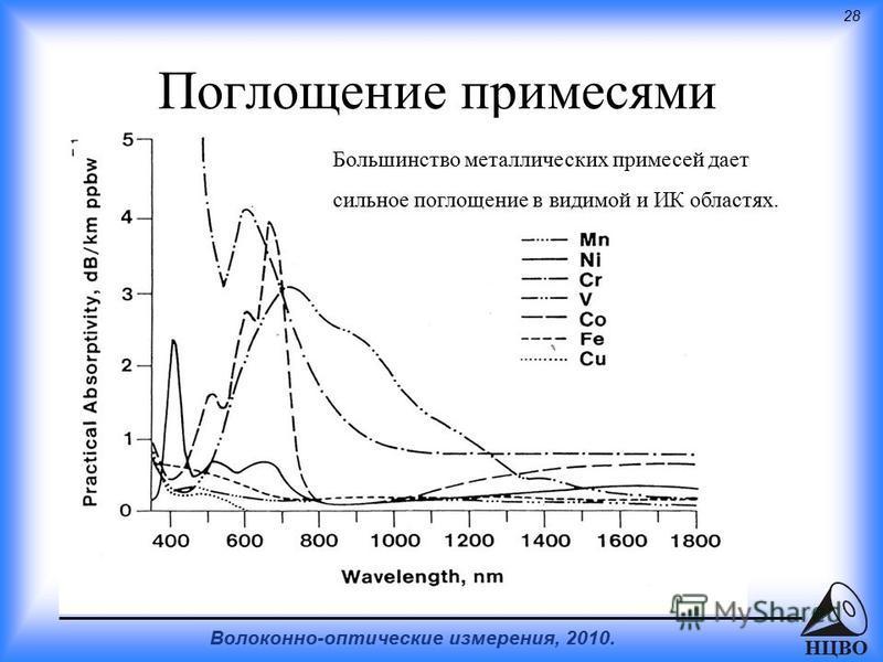 28 Волоконно-оптические измерения, 2010. НЦВО Поглощение примесями Большинство металлических примесей дает сильное поглощение в видимой и ИК областях.