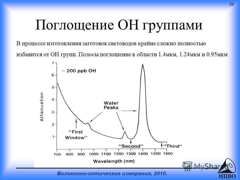 29 Волоконно-оптические измерения, 2010. НЦВО Поглощение ОН группами В процессе изготовления заготовок световодов крайне сложно полностью избавится от OH групп. Полосы поглощение в области 1.4 мкм, 1.24 мкм и 0.95 мкм