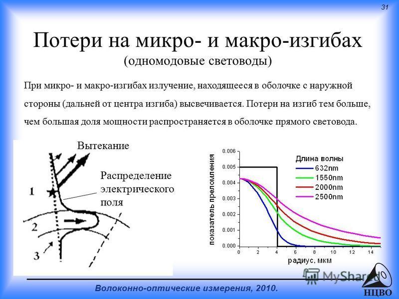 31 Волоконно-оптические измерения, 2010. НЦВО Потери на микро- и макро-изгибах (одномодовые световоды) При микро- и макро-изгибах излучение, находящееся в оболочке с наружной стороны (дальней от центра изгиба) высвечивается. Потери на изгиб тем больш