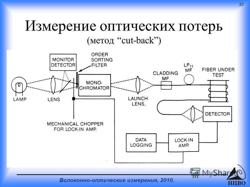33 Волоконно-оптические измерения, 2010. НЦВО Измерение оптических потерь (метод cut-back)