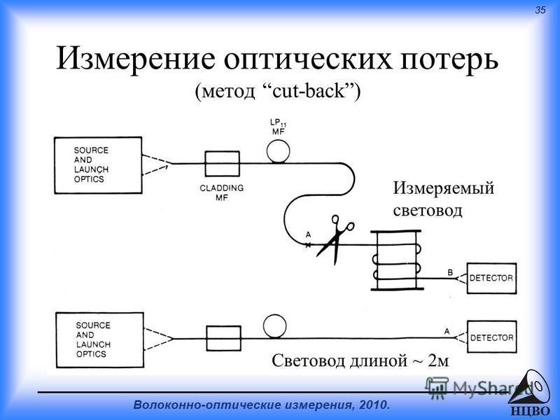 35 Волоконно-оптические измерения, 2010. НЦВО Измерение оптических потерь (метод cut-back) Измеряемый световод Световод длиной ~ 2 м