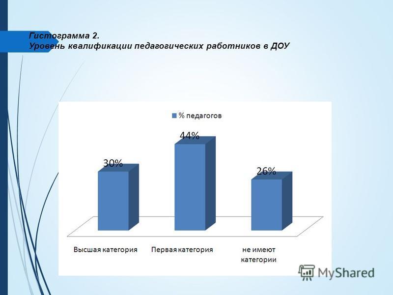 Гистограмма 2. Уровень квалификации педагогических работников в ДОУ