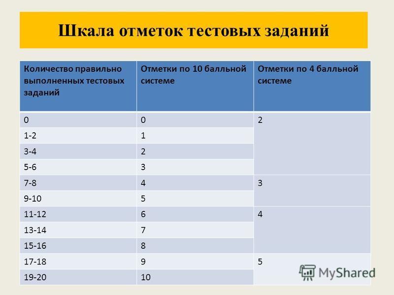 Шкала отметок тестовых заданий Количество правильно выполненных тестовых заданий Отметки по 10 балльной системе Отметки по 4 балльной системе 002 1-21 3-42 5-63 7-843 9-105 11-1264 13-147 15-168 17-1895 19-2010