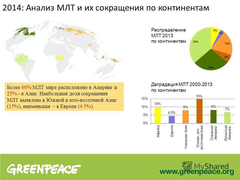 2014: Анализ МЛТ и их сокращения по континентам Более 60% МЛТ мира расположено в Америке и 25% - в Азии. Наибольшая доля сокращения МЛТ выявлена в Южной и юго-восточной Азии (15%), наименьшая – в Европе (4.5%). Распределение МЛТ 2013 по континентам Д